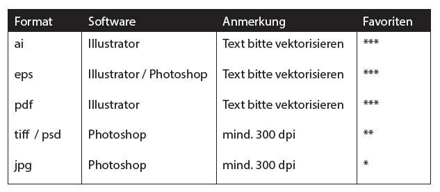 Tabelle Seriennummerierung